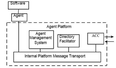 Modelo de plataforma do padrão FIPA (TEIXEIRA, [s.d.])