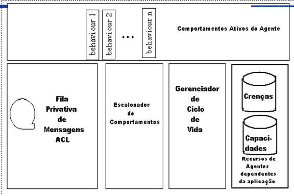 Arquitetura de um agente JADE (SILVA, 2003)