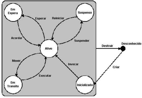 Ciclo do agente JADE (SILVA, 2003).