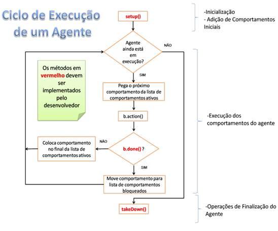 Execução do ciclo de vida (BATISTA, 2008)