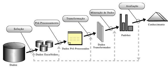 Processo de KDD [Fayyad et al. 1996]