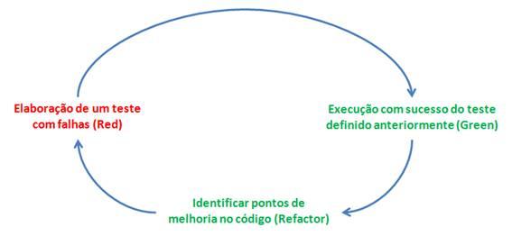Ciclo de desenvolvimento em TDD