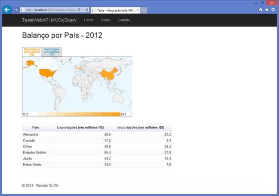 Exportações e importações por país no ano de 2012