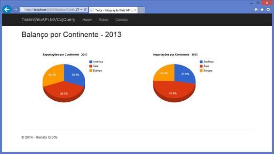 Exportações e importações por continente no ano de 2013