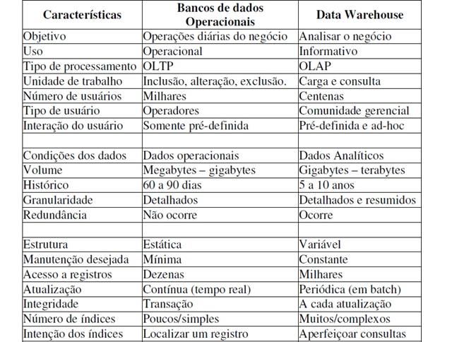 Tabela de comparação entre as características dos bancos de dados operacionais com um Data Warehouse