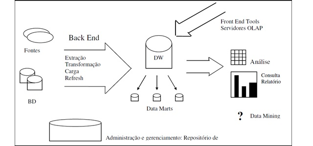 Arquitetura do Data Warehouse