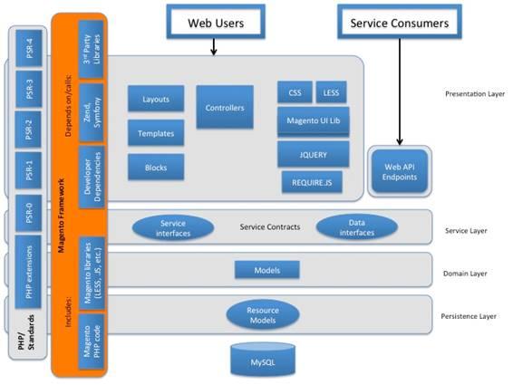 Introdu o ao magento devmedia for Drupal 7 architecture diagram