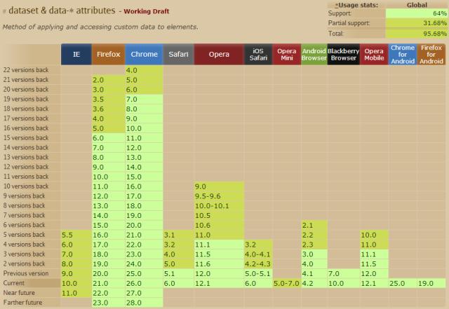 Tabela de Suporte dos Browsers ao data-attributes
