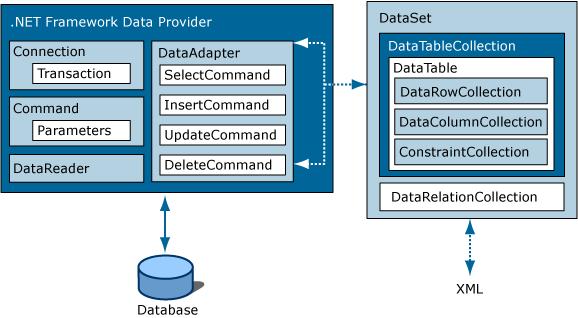 Arquitetura ADO.NET Framework