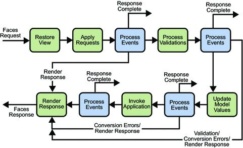 Série de passos no ciclo de vida JSF de solicitações e respostas