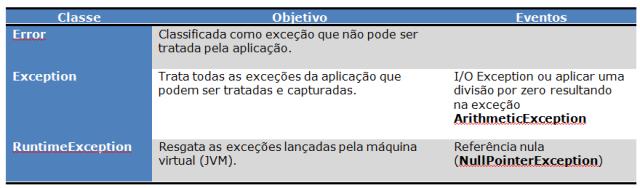 Exceções das classes