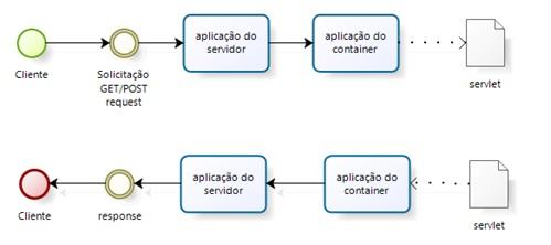 Arquitetura de um servlet