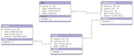 Modelo Entidade-Relacionamento para exemplo de teste
