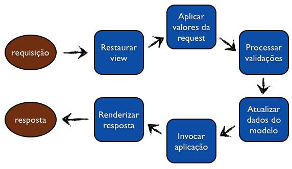 Ciclo de vida de uma requisição no JSF
