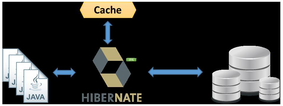 Cache de dados com Hibernate