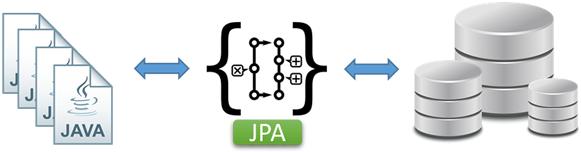 Arquitetura de aplicação Java com JPA