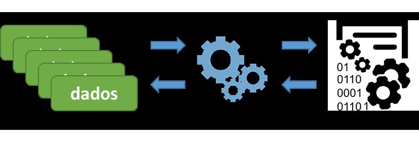 Serialização e desserialização em Java