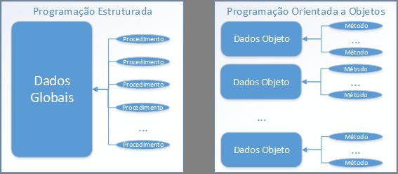 Programação Estruturada x Orientação a Objetos