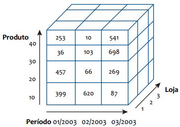 cubo tridimensional