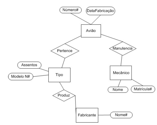exemplo de modelo entidade-relacionamento
