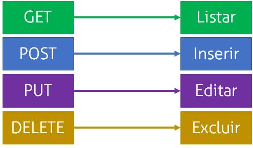 Relação entre os verbos HTTP e as ações do web service