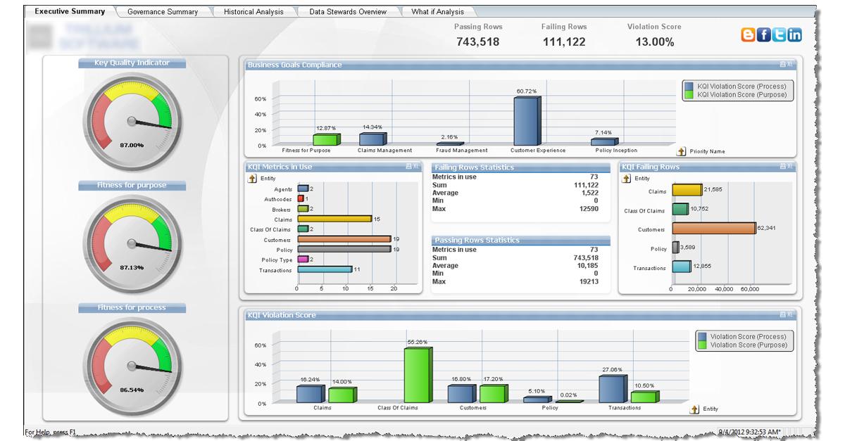 QlikView: Conheça a ferramenta de Business Intelligence