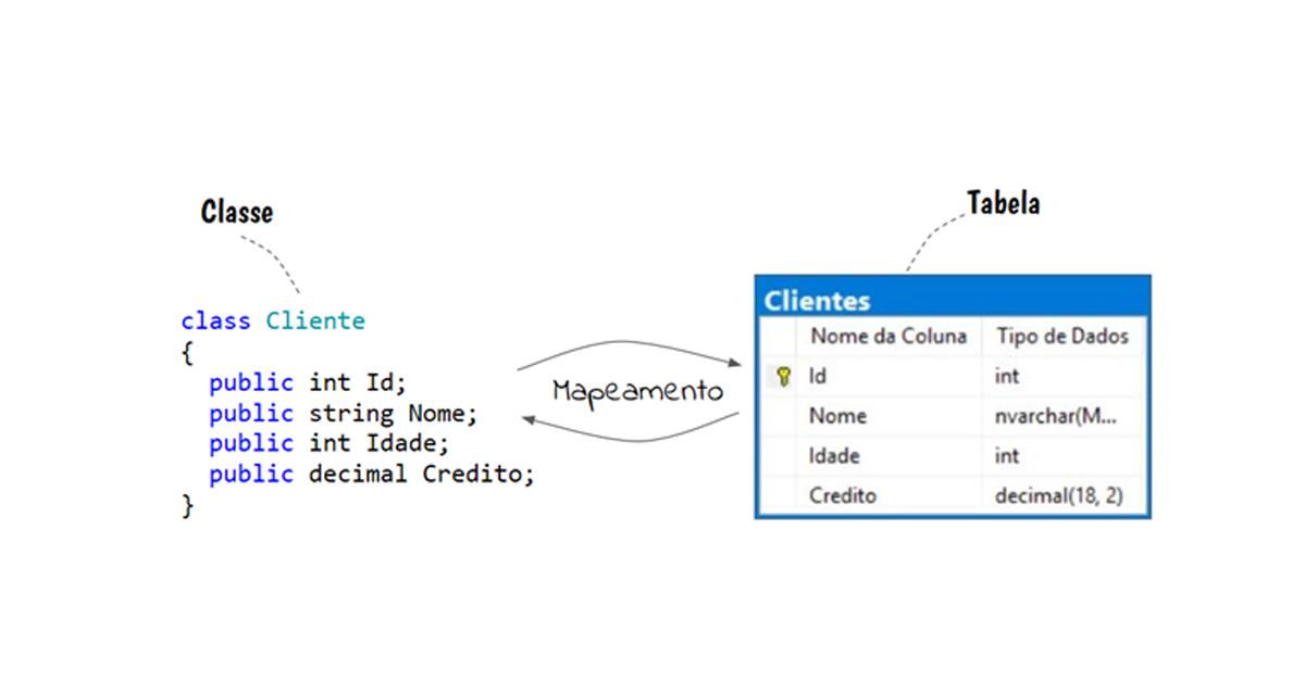 Tcnicas de mapeamento objeto relacional ccuart Choice Image