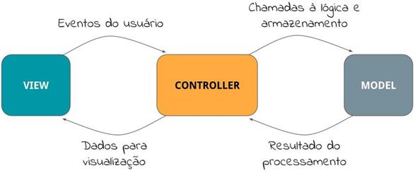 Modelo de arquitetura MVC