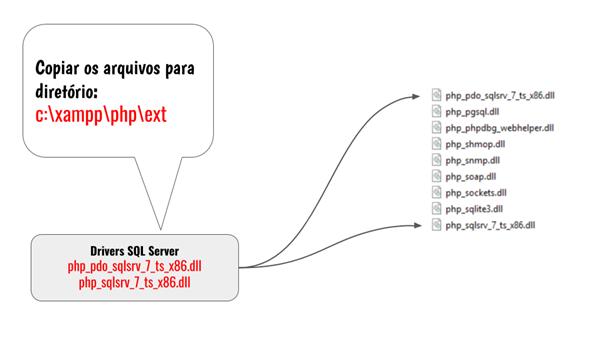 Copiando os arquivos para diretório c:\xampp\php\ext