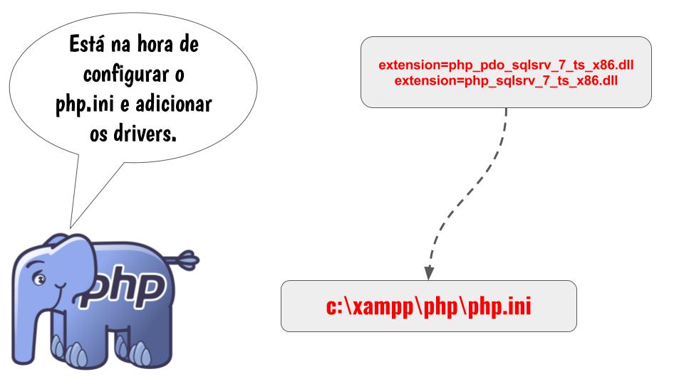 Copiando os arquivos do download para diretório do PHP