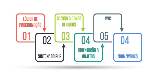Começando no PHP