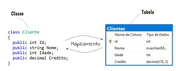 Passo 2: As classes da aplicação são mapeadas para tabelas do banco