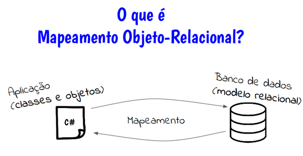 Passo 1: O que é Mapeamento Objeto-Relacional?