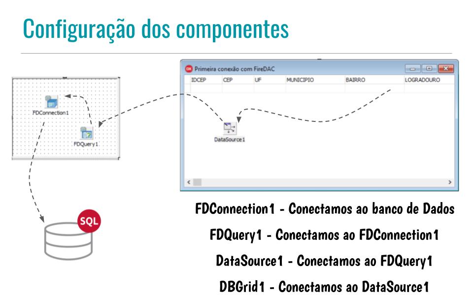 Configuração do componente