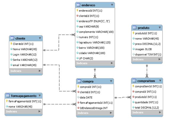 Modelo Entidade Relacionamento do banco de dados