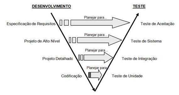 Modelo V descrevendo o paralelismo entre as atividades de desenvolvimento e teste de software