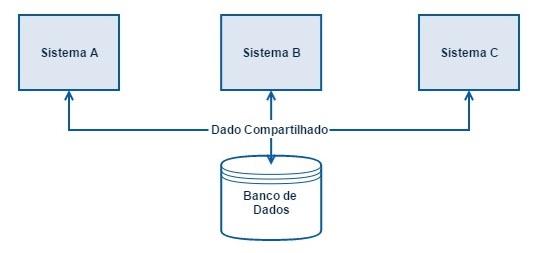 Integração entre sistemas através do dado compartilhado via banco de dados