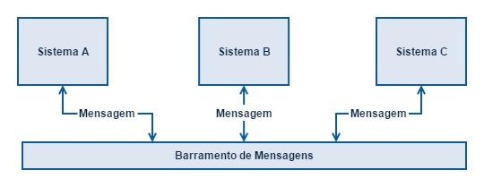Integração entre sistemas através de mensagens