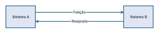 Integração entre sistemas através de RPC