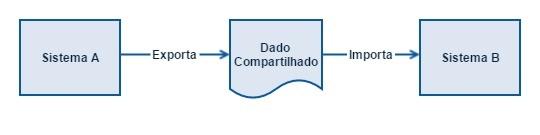 Integração entre sistemas através da transferência de arquivo