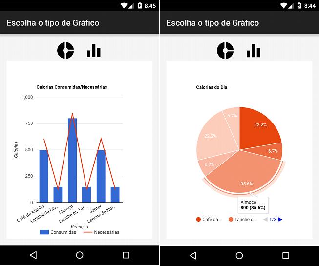 Gráficos gerados pela Google Chart API