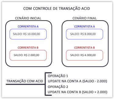Transferência bancária com controle de transação com ACID