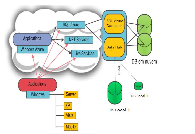 Artigo sql magazine 72 bancos de dados em nuvem com sql - Porta sql server ...