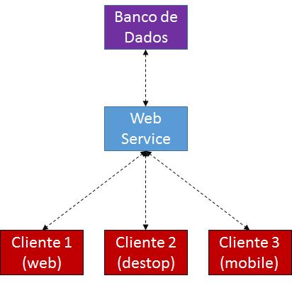 RESTful Web Services: Construindo serviços com DataSnap