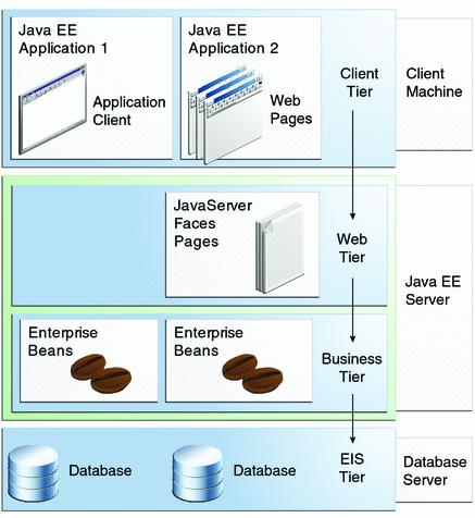 Estrutura de uma aplicação Java EE