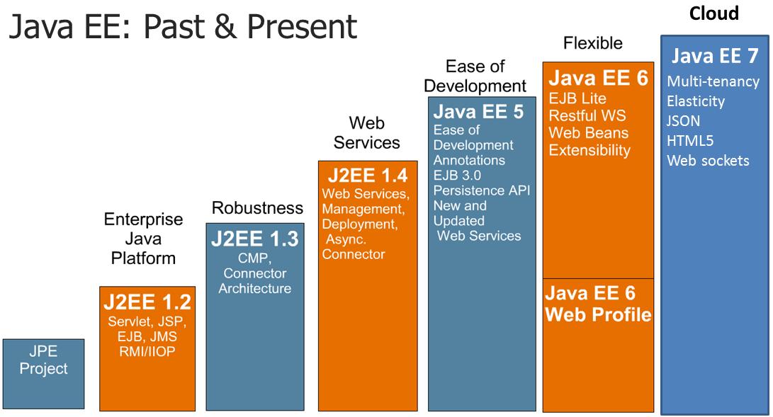 Evolução da plataforma Java EE