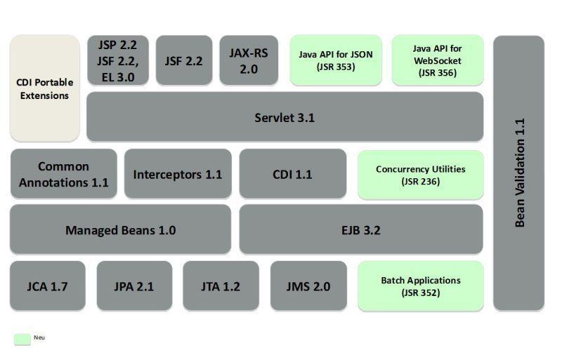 Especificações da Java EE 7