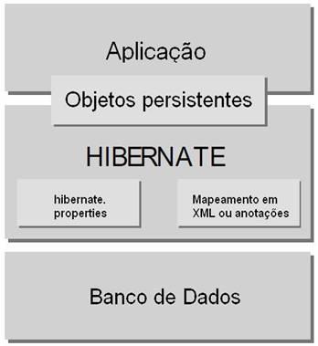 Arquitetura do Hibernate