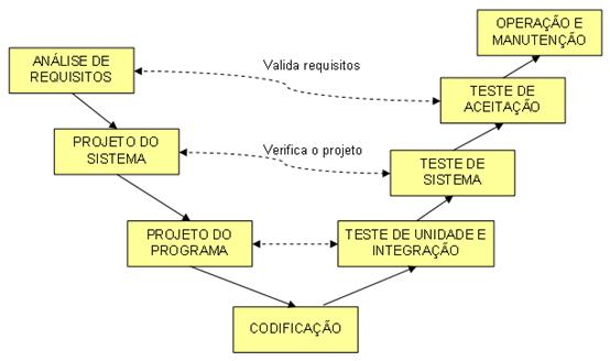 Ciclos de Vida do Software 5b21b4be205e9