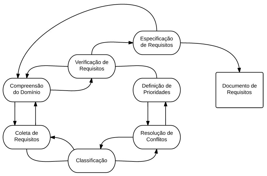 Processo de análise de requisitos